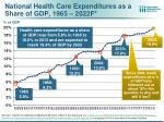 national health care expenditures as a share of gdp 1965 2022f