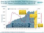 over the last three decades total tort costs as a of gdp appear somewhat cyclical 1980 2013e