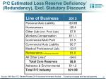 p c estimated loss reserve deficiency redundancy excl statutory discount