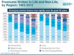 premiums written in life and non life by region 1962 2012