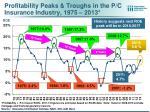 profitability peaks troughs in the p c insurance industry 1975 2013