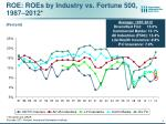roe roes by industry vs fortune 500 1987 2012