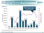 u s insurance mergers and acquisitions p c sector 2002 2012 1