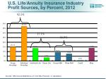 u s life annuity insurance industry profit sources by percent 2012