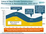 value of new private construction residential nonresidential 2003 2013