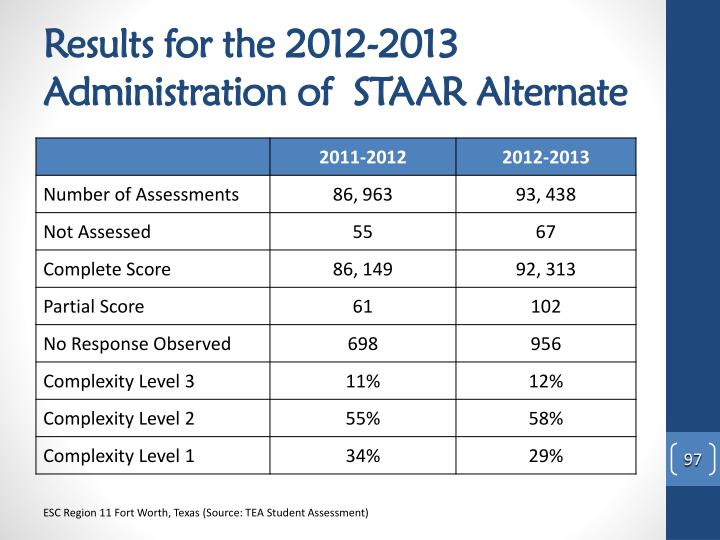 Results for the 2012-2013 Administration of  STAAR Alternate