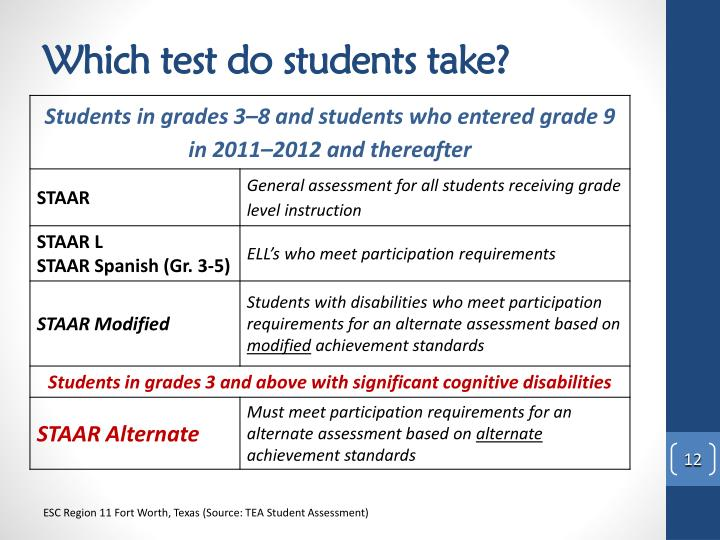 Which test do students take?
