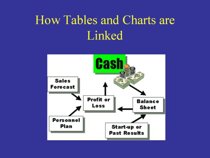 How Tables and Charts are Linked