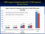 1 900 largest companies pay 68 of all corporate income taxes