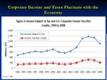 corporate income and taxes fluctuate with the economy