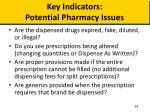 key indicators potential pharmacy issues