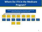 where do i fit in the medicare program