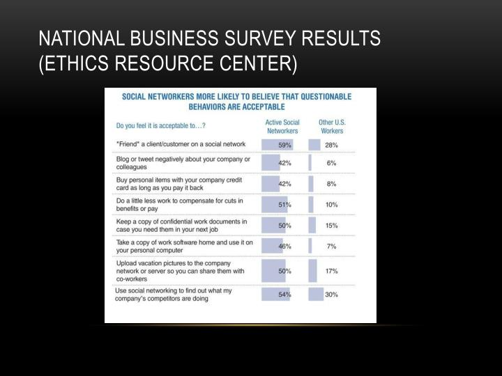 National business survey Results