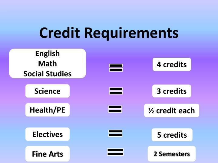 Credit Requirements