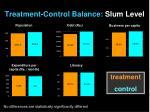 treatment control balance slum level