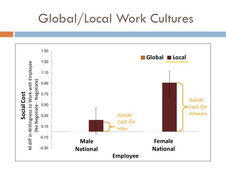Global/Local Work Cultures