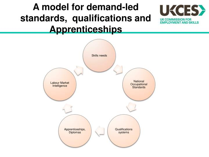 A model for demand-led standards,  qualifications and Apprenticeships