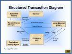 structured transaction diagram