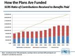 how the plans are funded scrs ratio of contributions received to benefits paid