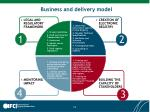 business and delivery model