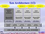 xen architecture 1 2