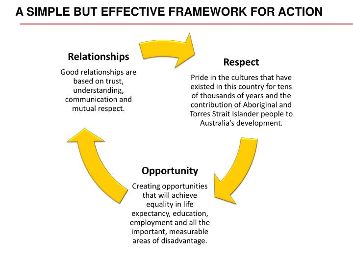 A SIMPLE BUT EFFECTIVE FRAMEWORK FOR ACTION