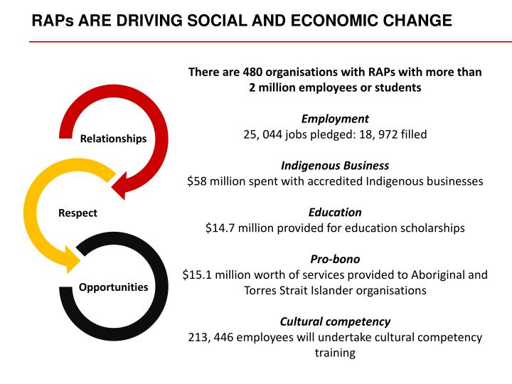 RAPs ARE DRIVING SOCIAL AND ECONOMIC CHANGE