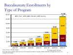 baccalaureate enrollments by type of program