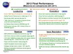2012 final performance measures are comparisons with 2011