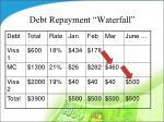 debt repayment waterfall