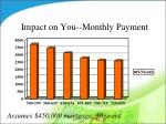 impact on you monthly payment