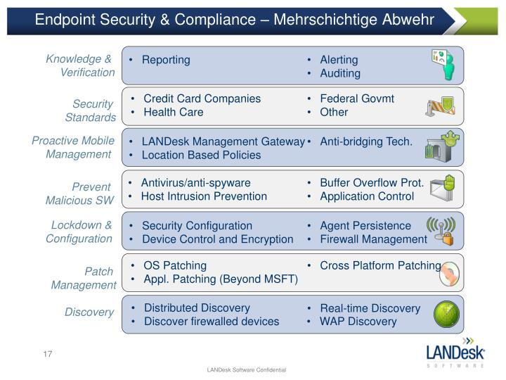 Endpoint Security & Compliance –