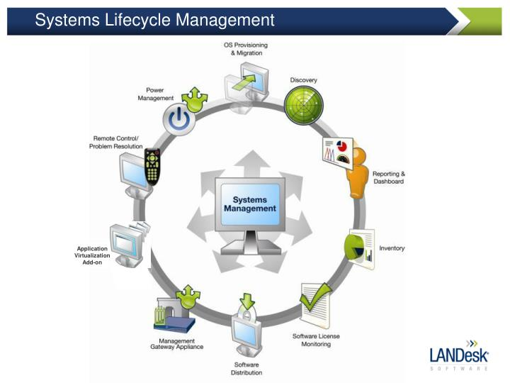 Systems Lifecycle Management