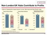 non london uk hubs contribute to profits