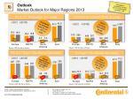 outlook market outlook for major regions 2013