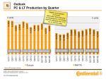 outlook pc lt production by quarter