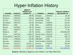 hyper inflation history