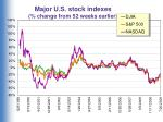 major u s stock indexes change from 52 weeks earlier