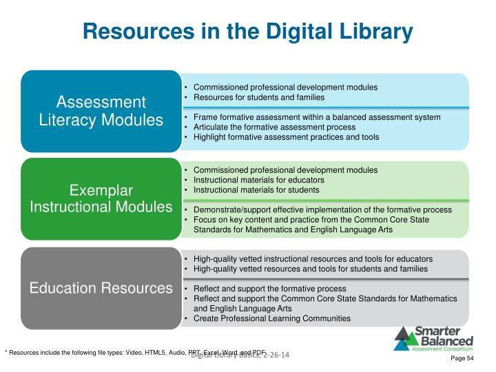 Resources in the Digital Library