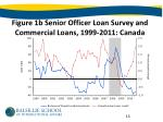 figure 1b senior officer loan survey and commercial loans 1999 2011 canada