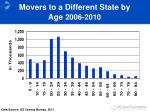 movers to a different state by age 2006 2010