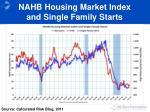 nahb housing market index and single family starts