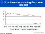 of americans moving each year 1948 2005