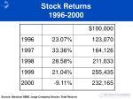stock returns 1996 2000