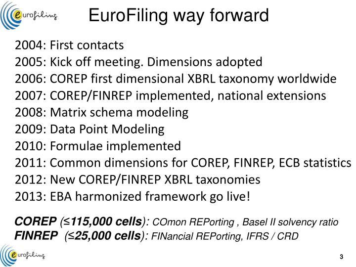 Eurofiling way forward