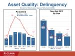 asset quality delinquency percent of total loans source ncua and cuna