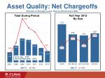 asset quality net chargeoffs percent of average loans source ncua and cuna