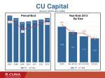cu capital source ncua and cuna