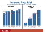 interest rate risk net long term assets as a of total assets source ncua and cuna