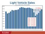 light vehicle sales cars light trucks source bea